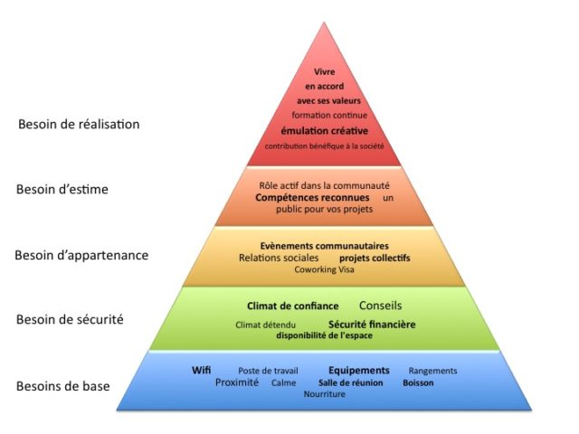 Maslow et Coworking OnTheRhone
