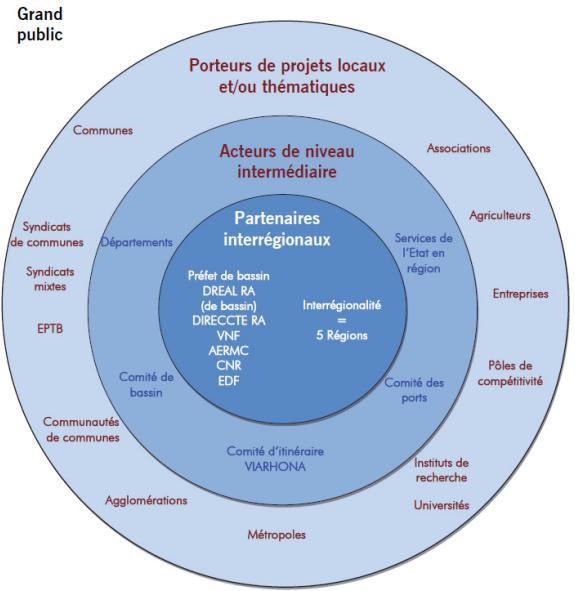 Plan Rhône, parties prenantes