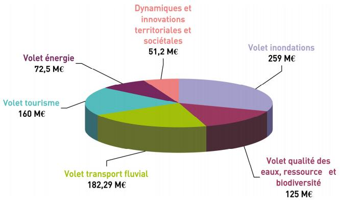 Plan Rhône 2015-2020 investissement