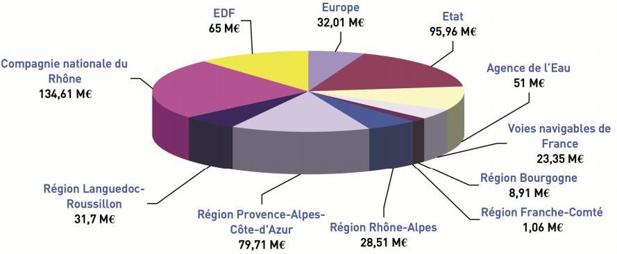 Plan Rhône, participation des partenaires