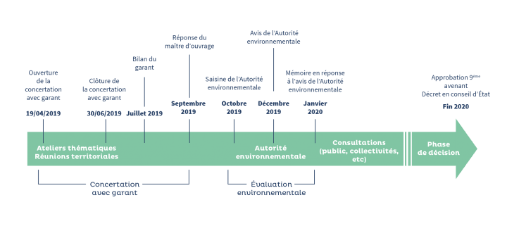 Agenda concession du fleuve Rhône